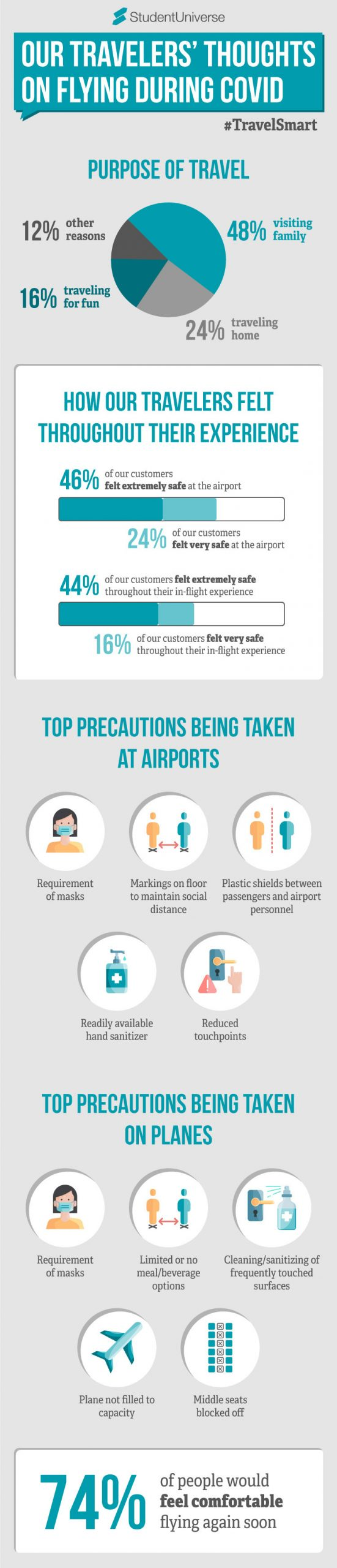 travel-smart-infographic